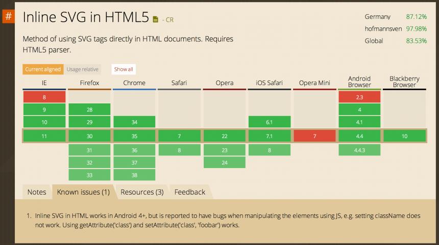 Browser-Support für ›Inline SVG in HTML5‹ mit individueller Statistik (rechts oben)